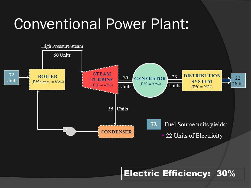 DISTRIBUTION SYSTEM (Eff. = 95%) STEAM TURBINE (Eff.