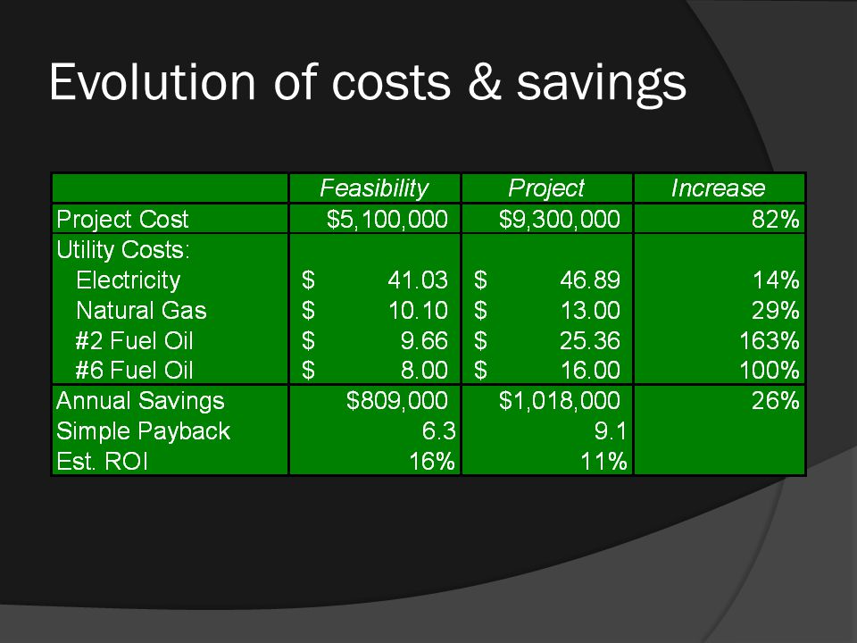 Evolution of costs & savings