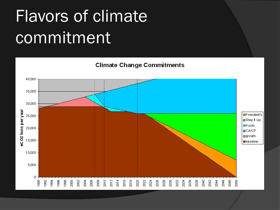 Flavors of climate commitment