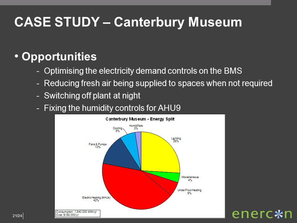 21/24 CASE STUDY – Canterbury Museum Opportunities ­Optimising the electricity demand controls on the BMS ­Reducing fresh air being supplied to spaces when not required ­Switching off plant at night ­Fixing the humidity controls for AHU9