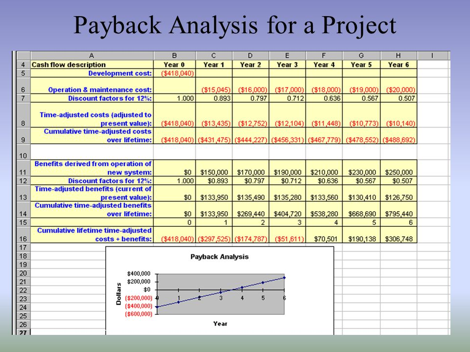 Payback Analysis for a Project