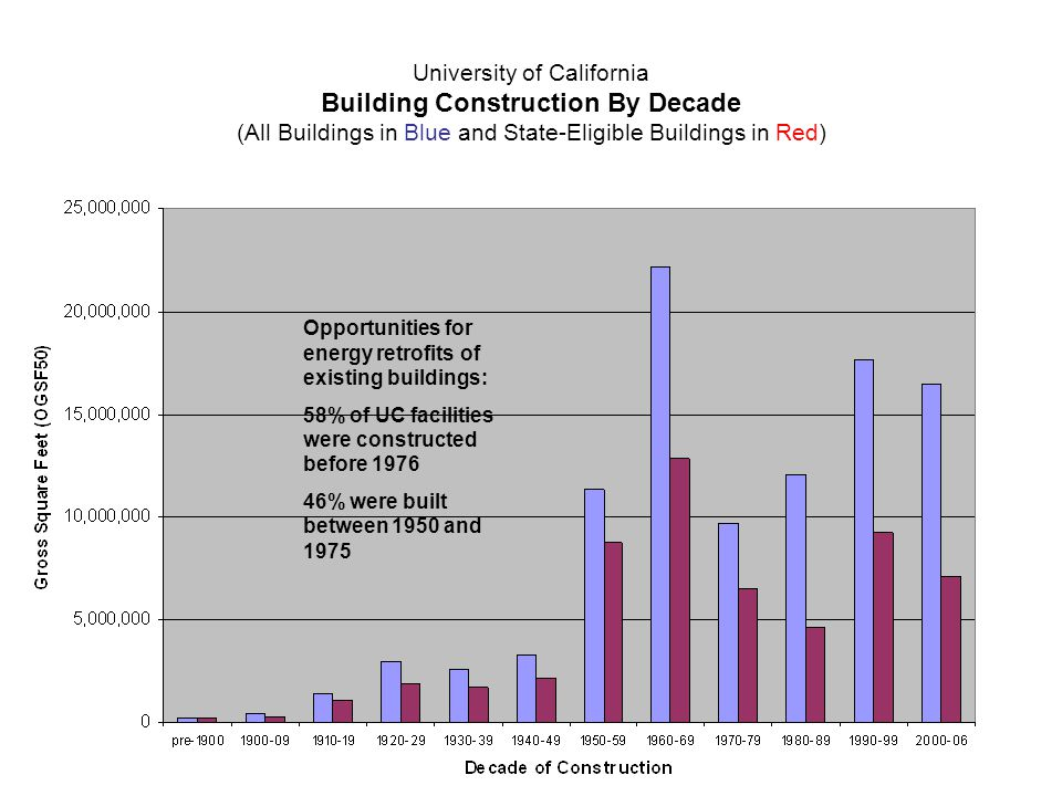 University of California Building Construction By Decade (All Buildings in Blue and State-Eligible Buildings in Red) Opportunities for energy retrofits of existing buildings: 58% of UC facilities were constructed before 1976 46% were built between 1950 and 1975