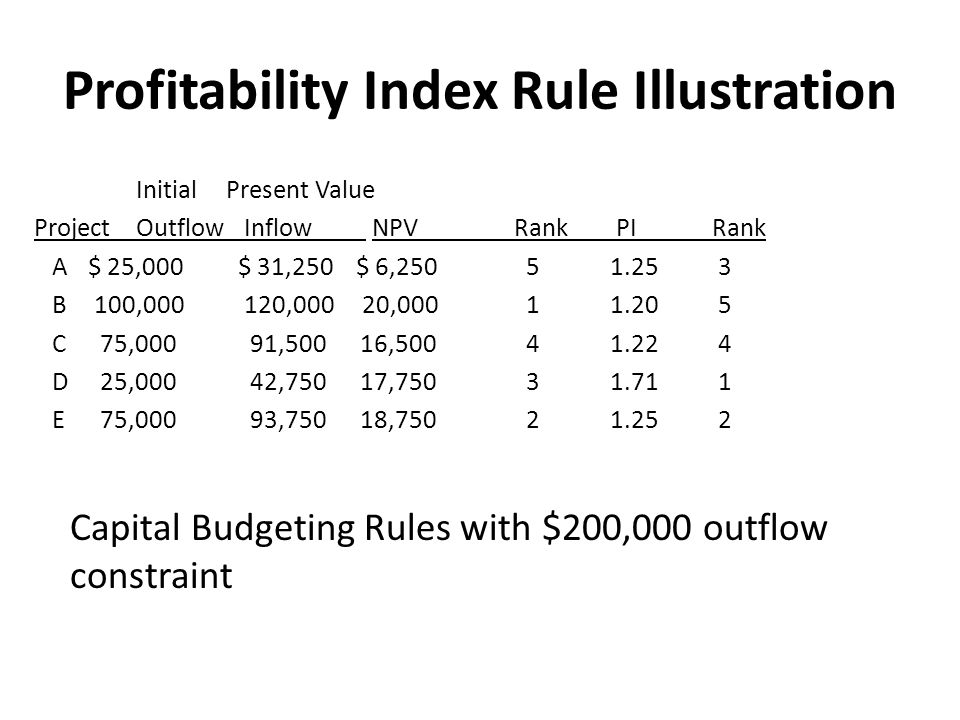 Profitability Index Rule Illustration InitialPresent Value Project Outflow Inflow NPVRank PI Rank A $ 25,000 $ 31,250 $ 6,250 51.25 3 B 100,000 120,000 20,000 11.20 5 C 75,000 91,500 16,500 41.22 4 D 25,000 42,750 17,750 31.71 1 E 75,000 93,750 18,750 21.25 2 Capital Budgeting Rules with $200,000 outflow constraint