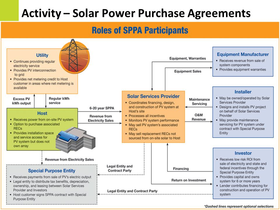 Activity – Solar Power Purchase Agreements