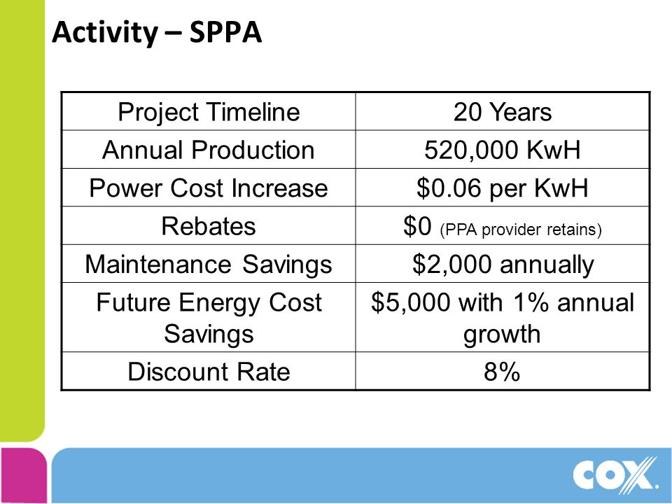 Activity – SPPA Project Timeline20 Years Annual Production520,000 KwH Power Cost Increase$0.06 per KwH Rebates$0 (PPA provider retains) Maintenance Savings$2,000 annually Future Energy Cost Savings $5,000 with 1% annual growth Discount Rate8%