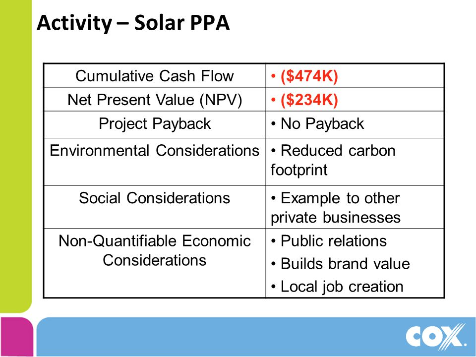 Activity – Solar PPA Cumulative Cash Flow ($474K) Net Present Value (NPV) ($234K) Project Payback No Payback Environmental Considerations Reduced carbon footprint Social Considerations Example to other private businesses Non-Quantifiable Economic Considerations Public relations Builds brand value Local job creation