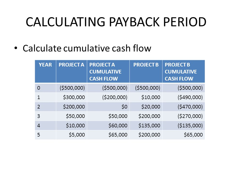 CALCULATING NPV PROJECT A YEARCASH FLOW10% DISCOUNT FACTOR PRESENT VALUE 0($500,000)1 1$300,0000.9091$272,730 2$200,0000.8264$165,280 3$50,0000.7513$37,565 4$10,0000.6830$6,830 5$5,0000.6209$3,104.50 NPV($14,490.50)