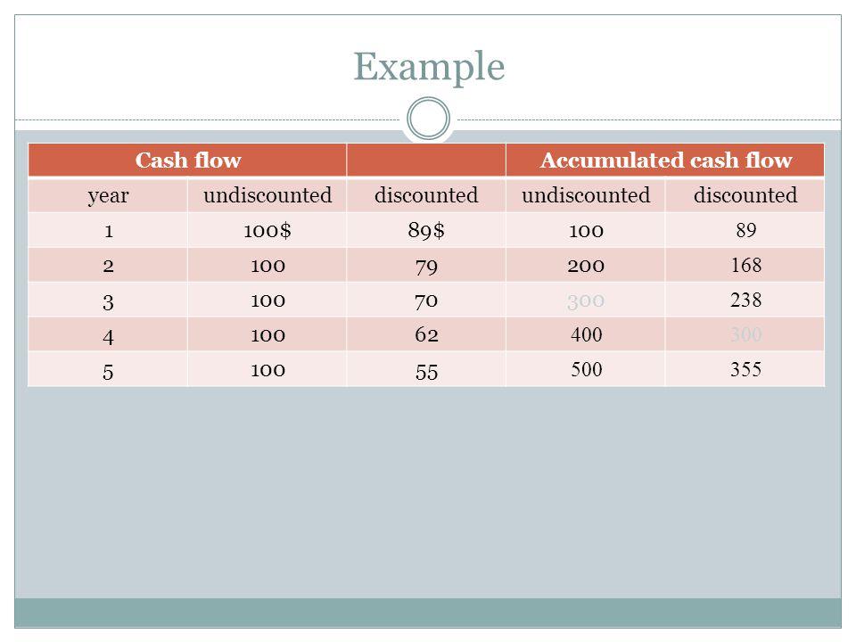 Example Accumulated cash flowCash flow discountedundiscounteddiscountedundiscountedyear 8910089$100$1 168200791002 238300701003 300400621004 355500551