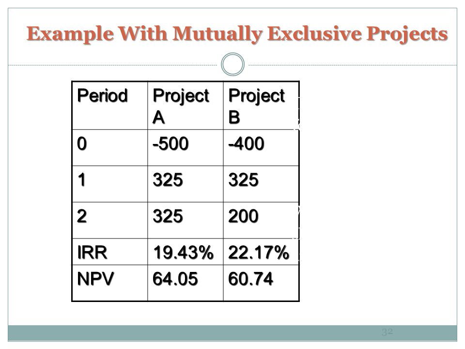 Example With Mutually Exclusive Projects Period Project A Project B 0-500-400 1325325 2325200 IRR19.43%22.17% NPV64.0560.74 32 The required return for both projects is 10%.