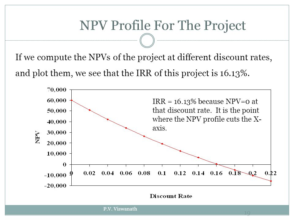 P.V. Viswanath 19 IRR = 16.13% because NPV=0 at that discount rate.
