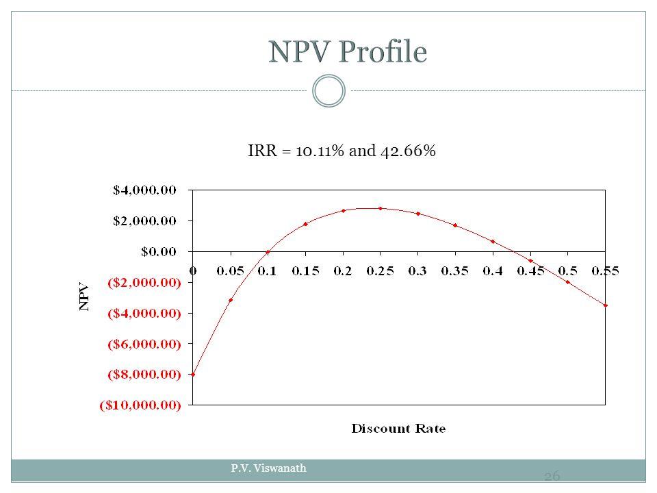 P.V. Viswanath 26 IRR = 10.11% and 42.66%