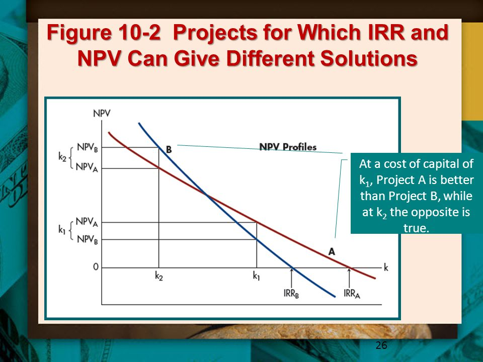 Figure 10-2 Projects for Which IRR and NPV Can Give Different Solutions 26 At a cost of capital of k 1, Project A is better than Project B, while at k