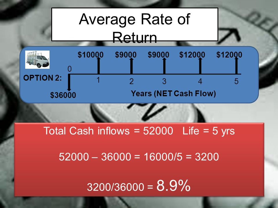 Average Rate of Return aka Accounting Rate of Return 0 1 2345 OPTION 2: $10000 Years (NET Cash Flow) $36000 $9000 $12000 Total Cash inflows = 52000Lif