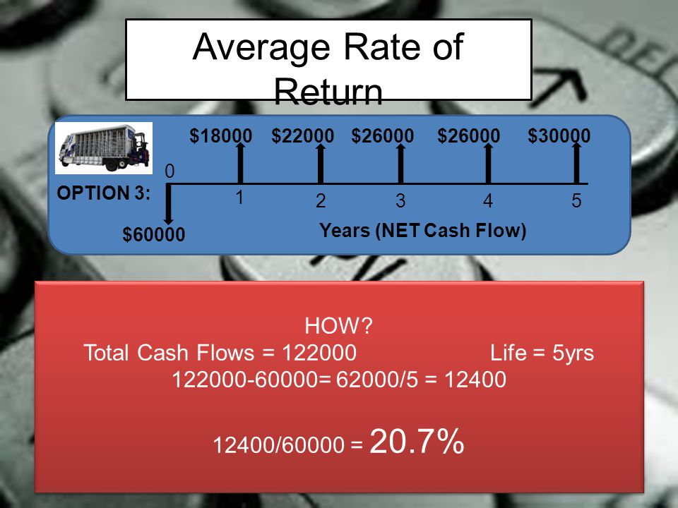 Average Rate of Return aka Accounting Rate of Return 0 1 2345 OPTION 3: $18000 Years (NET Cash Flow) $60000 $22000$26000 $30000 HOW? Total Cash Flows