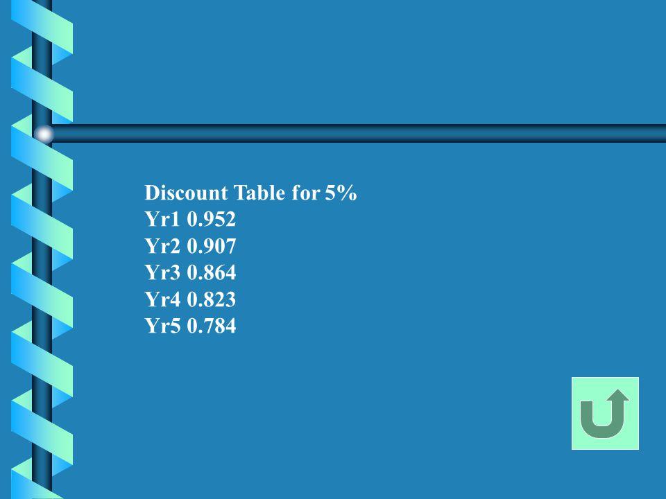 Discount Table for 5% Yr1 0.952 Yr2 0.907 Yr3 0.864 Yr4 0.823 Yr5 0.784
