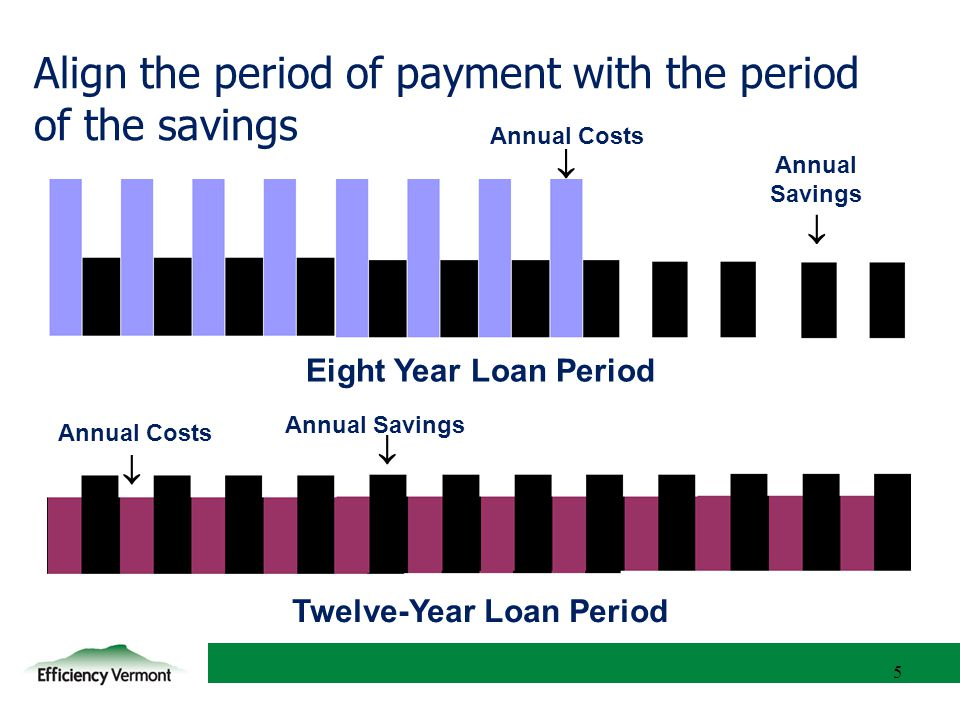 5 Align the period of payment with the period of the savings 5 Annual Costs  Annual Savings  Annual Costs  Eight Year Loan Period Twelve-Year Loan Period Annual Savings 