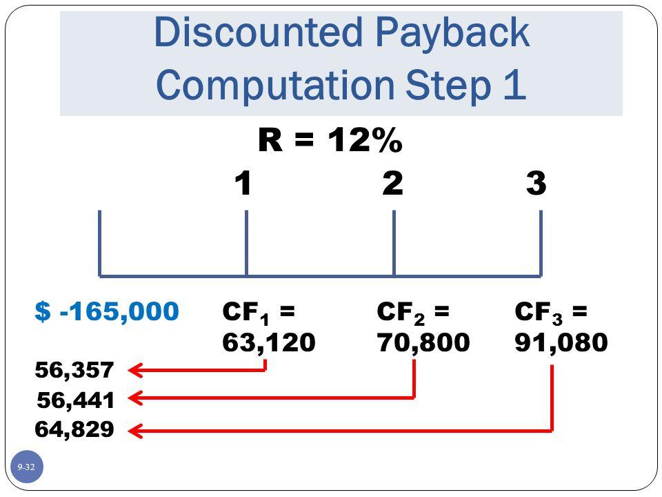 9-32 Discounted Payback Computation Step 1 R = 12% $ -165,000 123 CF 1 = 63,120 CF 2 = 70,800 CF 3 = 91,080 56,357 56,441 64,829