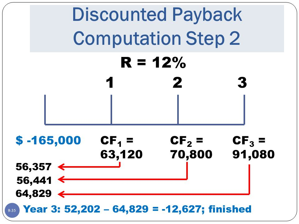 9-35 Discounted Payback Computation Step 2 R = 12% $ -165,000 123 CF 1 = 63,120 CF 2 = 70,800 CF 3 = 91,080 56,357 56,441 64,829 Year 3: 52,202 – 64,829 = -12,627; finished