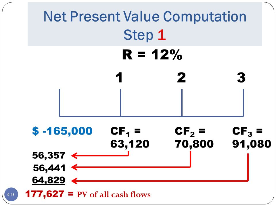9-43 Net Present Value Computation Step 1 R = 12% $ -165,000 123 CF 1 = 63,120 CF 2 = 70,800 CF 3 = 91,080 56,357 56,441 64,829 177,627 = P V of all cash flows