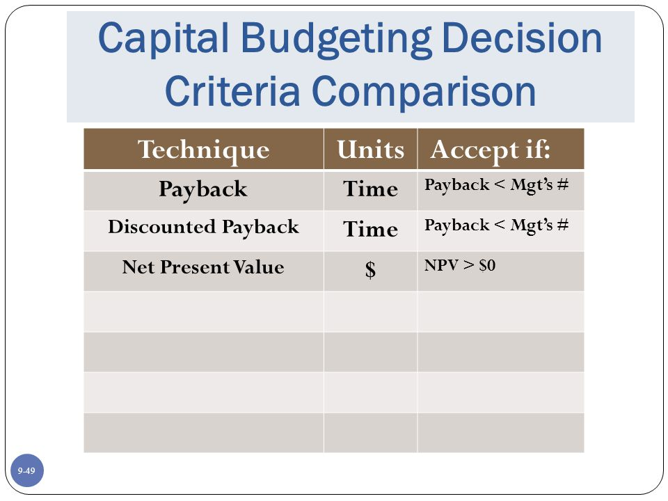 9-49 Capital Budgeting Decision Criteria Comparison TechniqueUnits Accept if: PaybackTime Payback < Mgt's # Discounted Payback Time Payback < Mgt's # Net Present Value $ NPV > $0