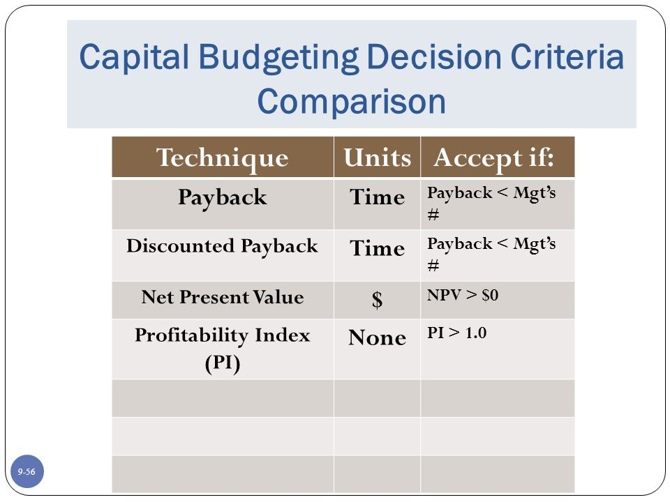 9-56 Capital Budgeting Decision Criteria Comparison TechniqueUnits Accept if: PaybackTime Payback < Mgt's # Discounted Payback Time Payback < Mgt's # Net Present Value $ NPV > $0 Profitability Index (PI) None PI > 1.0