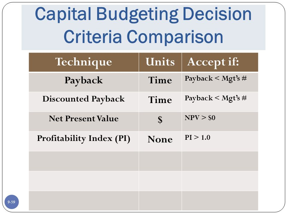 9-59 Capital Budgeting Decision Criteria Comparison TechniqueUnits Accept if: PaybackTime Payback < Mgt's # Discounted Payback Time Payback < Mgt's # Net Present Value $ NPV > $0 Profitability Index (PI) None PI > 1.0