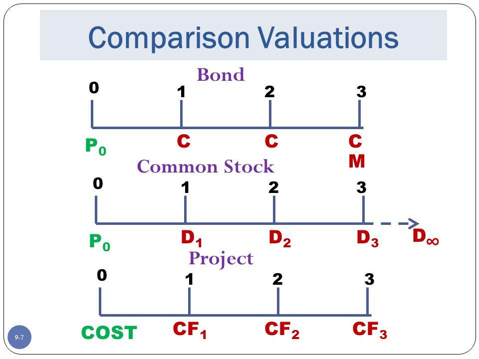 9-7 Comparison Valuations 123 Bond CCC M P0P0 0 123 Common Stock D1D1 D2D2 D3D3 D∞D∞ P0P0 0 123 Project CF 3 CF 2 CF 1 COST 0