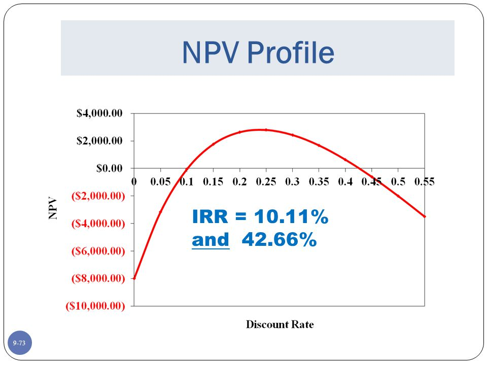9-73 NPV Profile IRR = 10.11% and 42.66%