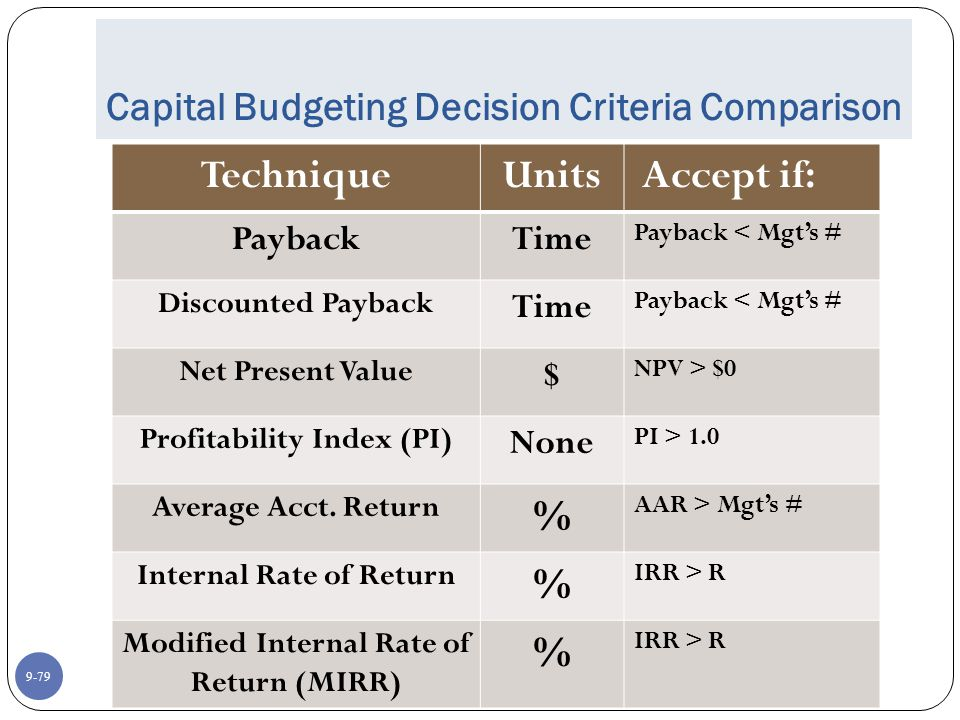 9-79 Capital Budgeting Decision Criteria Comparison TechniqueUnits Accept if: PaybackTime Payback < Mgt's # Discounted Payback Time Payback < Mgt's # Net Present Value $ NPV > $0 Profitability Index (PI) None PI > 1.0 Average Acct.