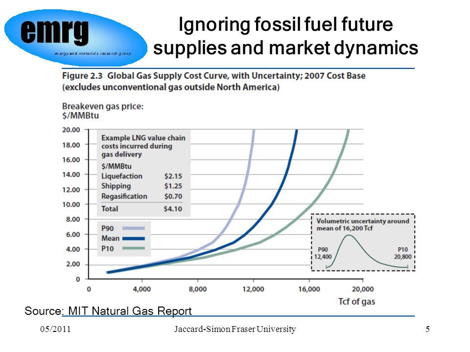 05/2011Jaccard-Simon Fraser University5 Ignoring fossil fuel future supplies and market dynamics Source: MIT Natural Gas Report