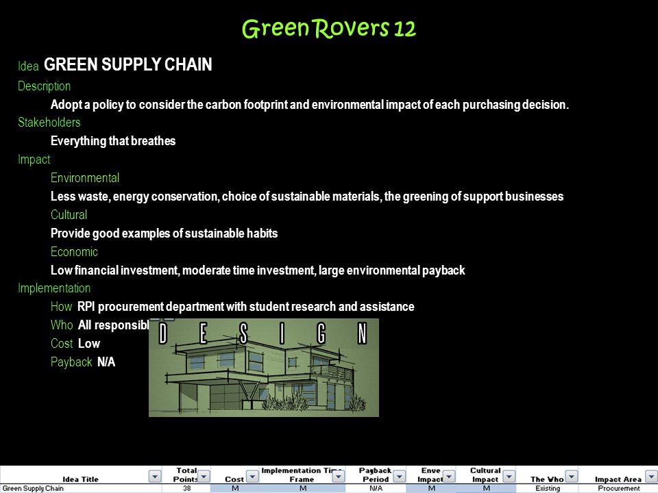 Green Rovers 12 Idea GREEN SUPPLY CHAIN Description Adopt a policy to consider the carbon footprint and environmental impact of each purchasing decision.