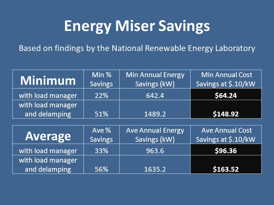 Energy Miser Payback Device Cost Annual Cost Savings at $.10/kW FOE * Incentive Payback in Years Yearly Savings for 8 machines Minimal savings with load manager$184$64.24$601.9$513.92 with load manager and delamping$184$148.92$600.8$1,191.36 Average savings with load manager$184$96.36$601.3$770.88 with load manager and delamping$184$163.52$600.8$1,308.16 There are 7 soda machines at parks and 1 at city hall The total cost is $992 * Focus on Energy