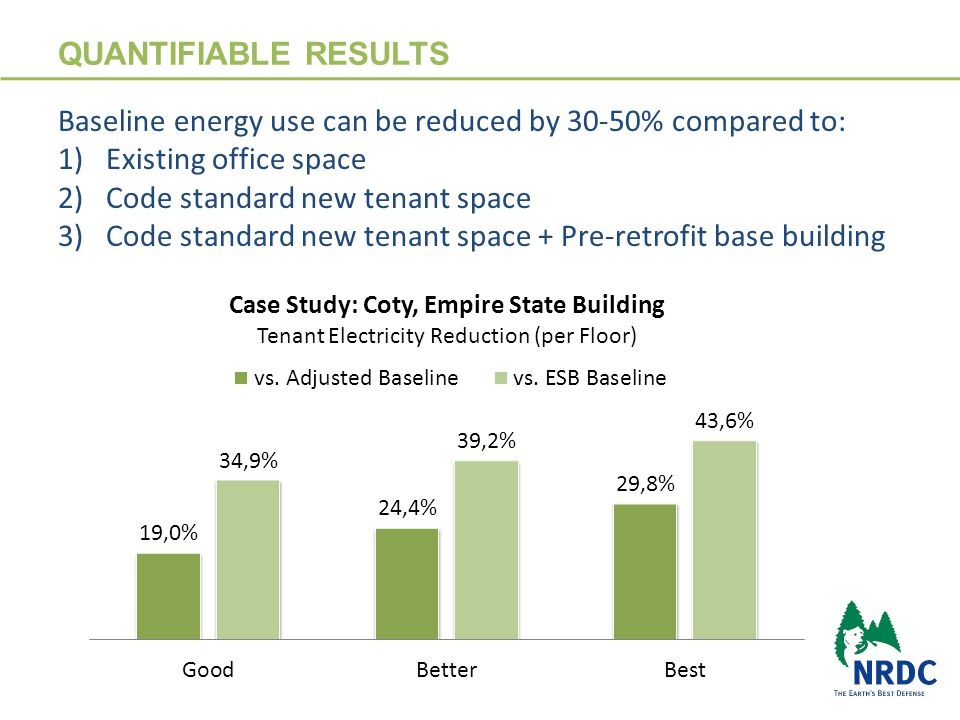 QUANTIFIABLE RESULTS 10 Baseline energy use can be reduced by 30-50% compared to: 1)Existing office space 2)Code compliant standards 3)Code compliant standards + Pre-retrofit base building