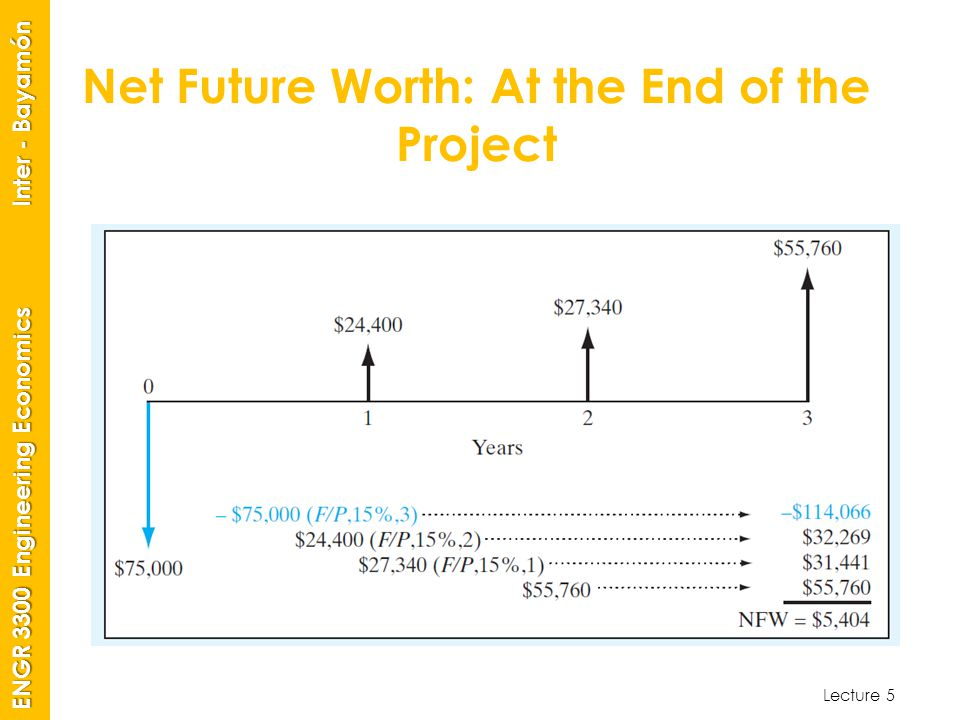 Lecture 5 ENGR 3300 Engineering Economics Inter - Bayamón Net Future Worth: At the End of the Project