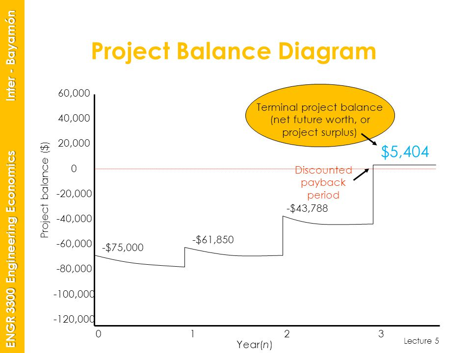 Lecture 5 ENGR 3300 Engineering Economics Inter - Bayamón Project Balance Diagram 60,000 40,000 20,000 0 -20,000 -40,000 -60,000 -80,000 -100,000 -120,000 01230123 -$75,000 -$61,850 -$43,788 $5,404 Year(n) Terminal project balance (net future worth, or project surplus) Discounted payback period Project balance ($)
