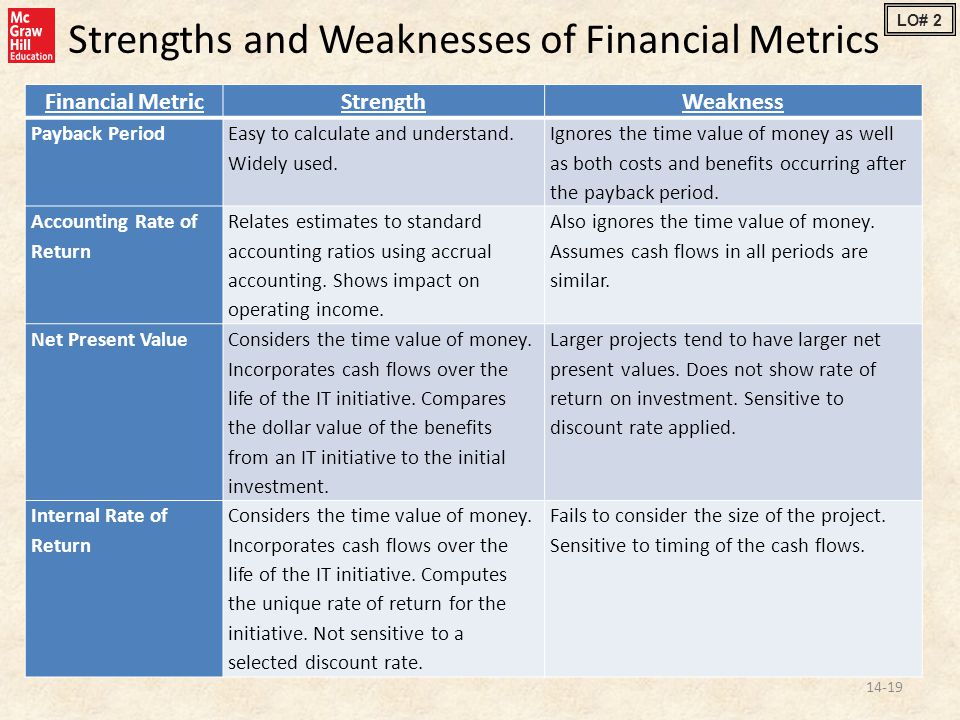 Strengths and Weaknesses of Financial Metrics 14-19 Financial MetricStrengthWeakness Payback Period Easy to calculate and understand.