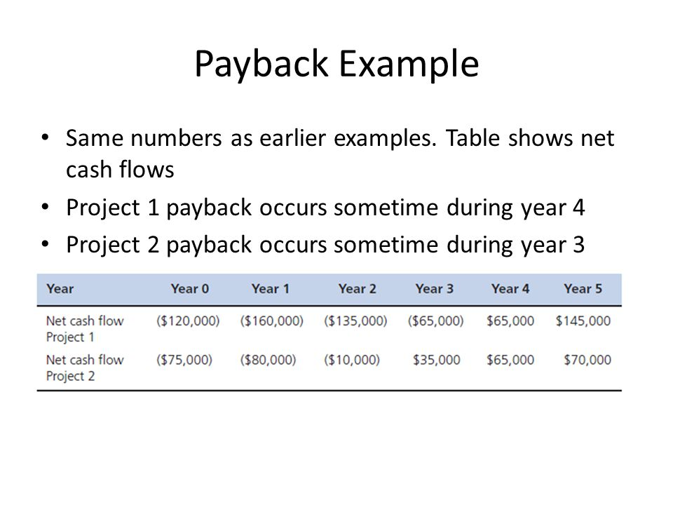 Payback Example Same numbers as earlier examples.