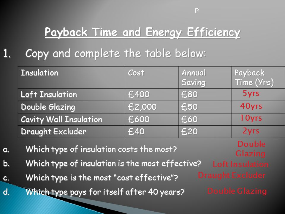 1.Copy and complete the table below: P Payback Time and Energy Efficiency InsulationCostAnnualSavingPayback Time (Yrs) Loft Insulation £400£80 Double