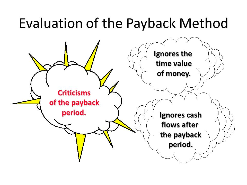 Ignores the time value of money. Ignores cash flows after the payback period.