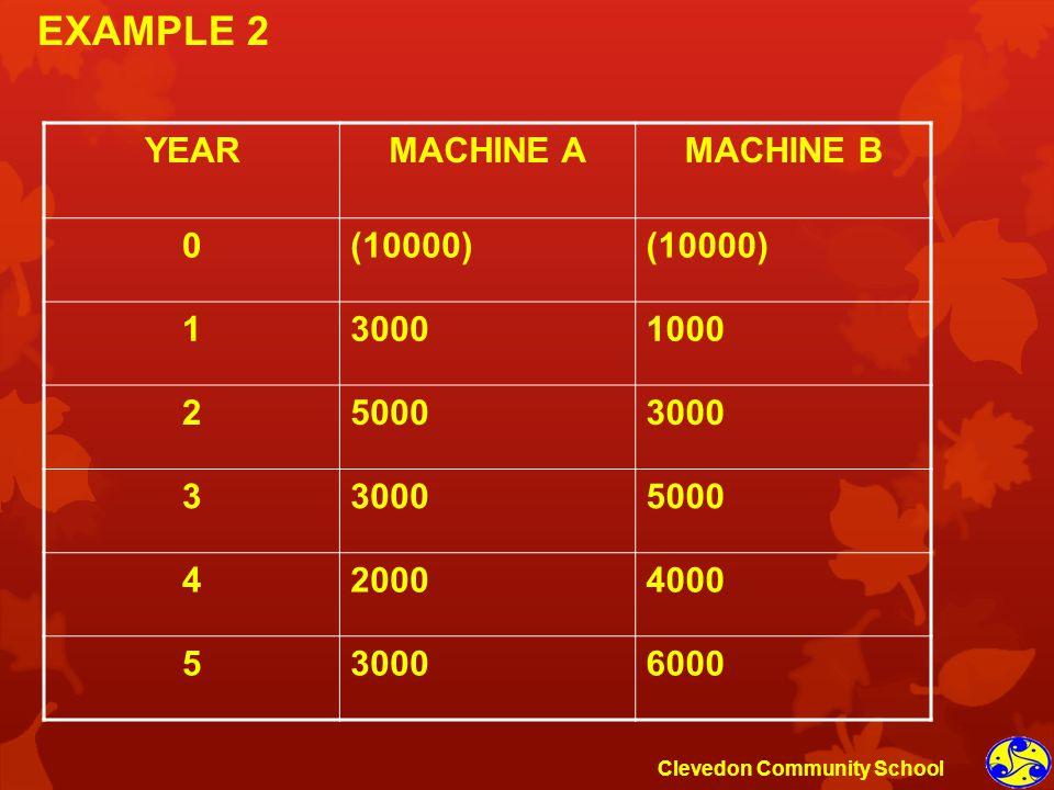 EXAMPLE 2 YEARMACHINE AMACHINE B 0(10000) 130001000 250003000 3 5000 420004000 530006000 Clevedon Community School
