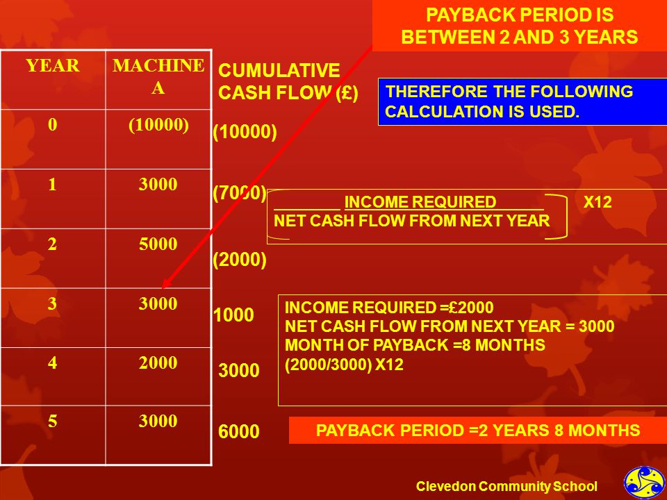 YEARMACHINE A 0(10000) 13000 25000 33000 42000 53000 CUMULATIVE CASH FLOW (£) (10000) (7000) (2000) 1000 3000 6000 PAYBACK PERIOD IS BETWEEN 2 AND 3 Y