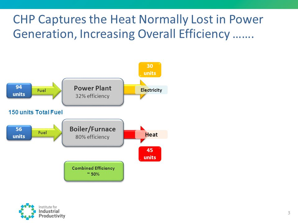 CHP Captures the Heat Normally Lost in Power Generation, Increasing Overall Efficiency ……. 150 units Total Fuel Fuel 94 units 56 units 30 units Power