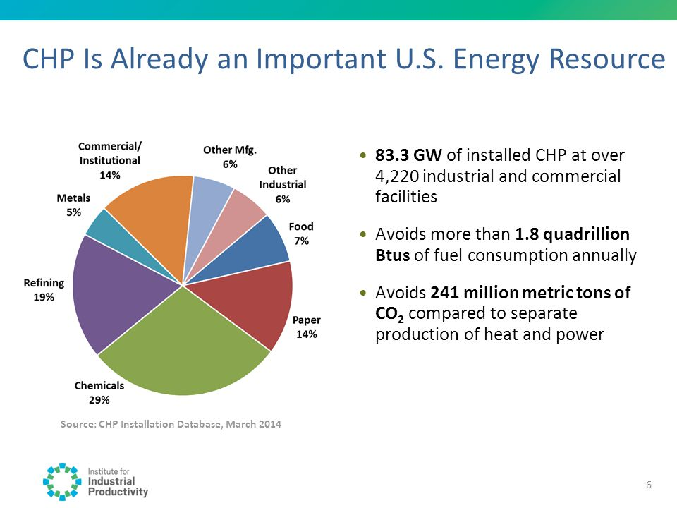 CHP Is Already an Important U.S. Energy Resource Source: CHP Installation Database, March 2014 83.3 GW of installed CHP at over 4,220 industrial and c