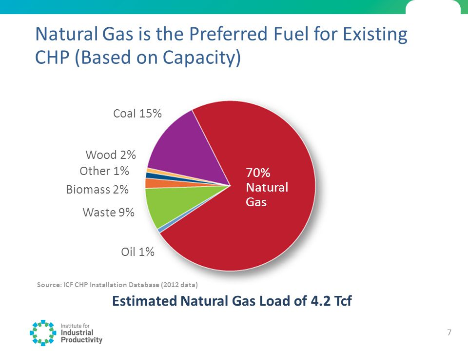 Natural Gas is the Preferred Fuel for Existing CHP (Based on Capacity) Estimated Natural Gas Load of 4.2 Tcf 70% Natural Gas Coal 15% Oil 1% Waste 9%
