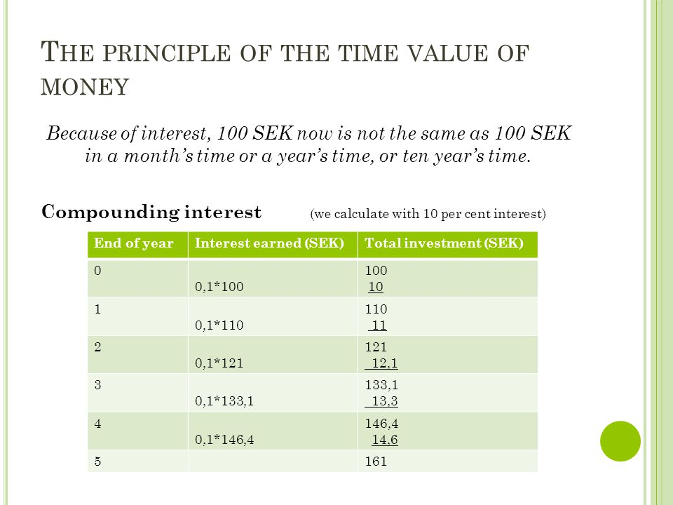 T HE PRINCIPLE OF THE TIME VALUE OF MONEY Because of interest, 100 SEK now is not the same as 100 SEK in a month's time or a year's time, or ten year'
