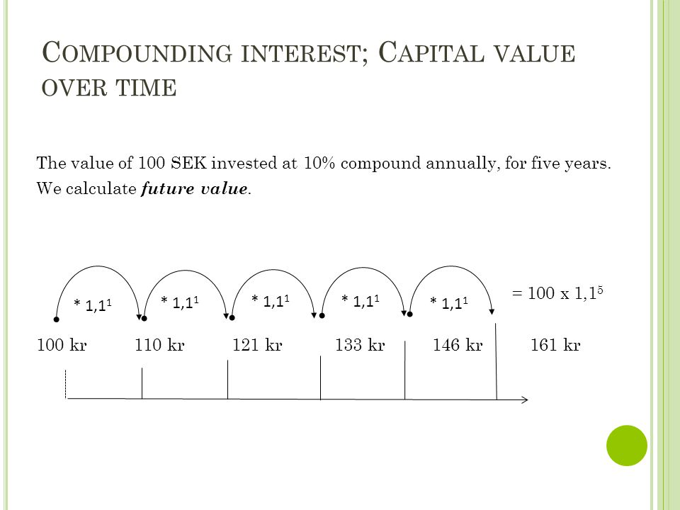 C OMPOUNDING INTEREST ; C APITAL VALUE OVER TIME The value of 100 SEK invested at 10% compound annually, for five years. We calculate future value. =