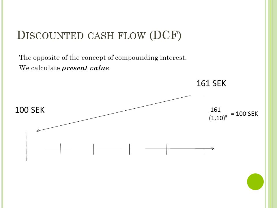 D ISCOUNTED CASH FLOW (DCF) 161 SEK 100 SEK 161 (1,10) 5 = 100 SEK The opposite of the concept of compounding interest. We calculate present value.