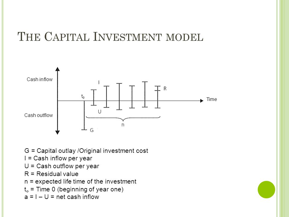 T HE C APITAL I NVESTMENT MODEL Time Cash inflow Cash outflow G = Capital outlay /Original investment cost I = Cash inflow per year U = Cash outflow p