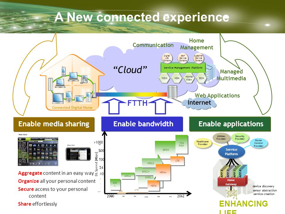 "ENHANCING LIFE A New connected experience Connected Digital Home ""Cloud"" Internet Managed Multimedia Communication Web Applications Home Management FT"