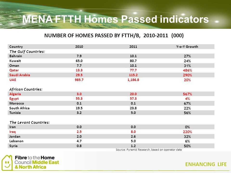 ENHANCING LIFE MENA FTTH Homes Passed indicators Country20102011Y-o-Y Growth The Gulf Countries: Bahrain7.910.1 27% Kuwait65.080.7 24% Oman7.710.1 31%
